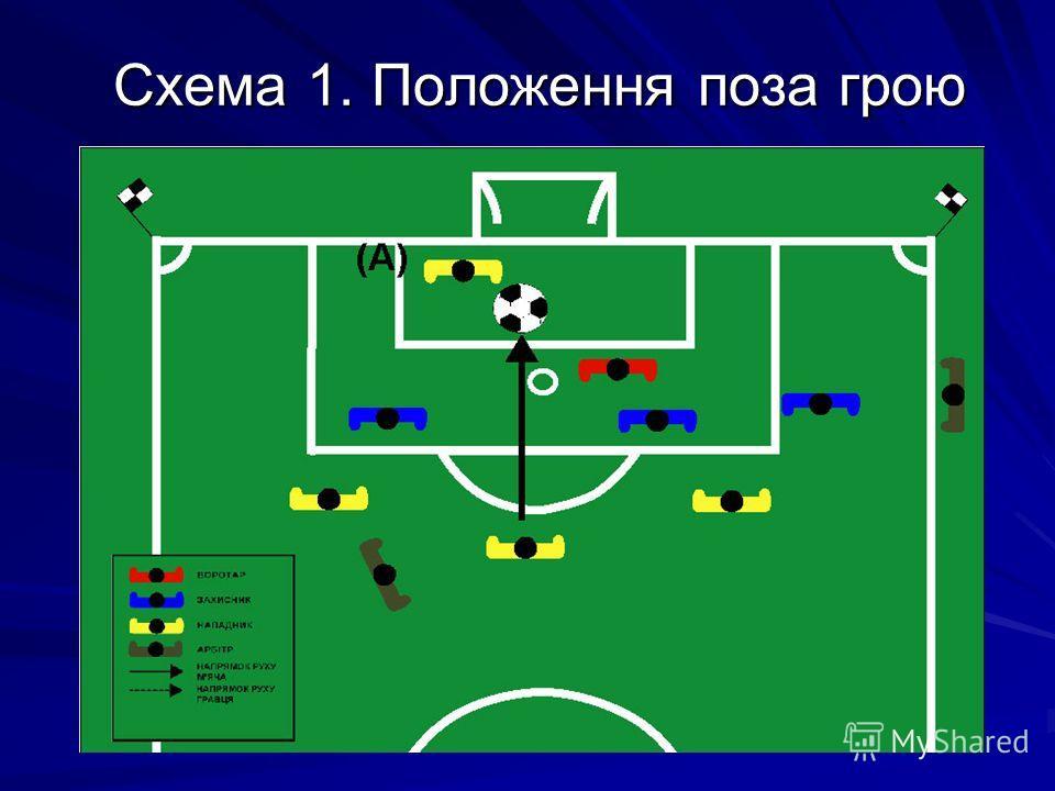 Схема 1. Положення поза грою
