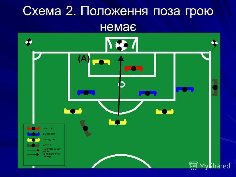 Схема 2. Положення поза грою немає