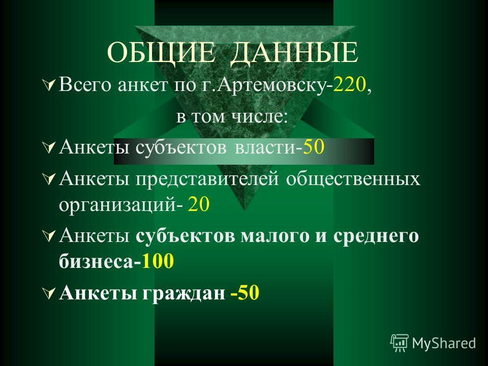 ОБЩИЕ ДАННЫЕ Всего анкет по г.Артемовску-220, в том числе: Анкеты субъектов власти-50 Анкеты представителей общественных организаций- 20 Анкеты субъектов малого и среднего бизнеса-100 Анкеты граждан -50