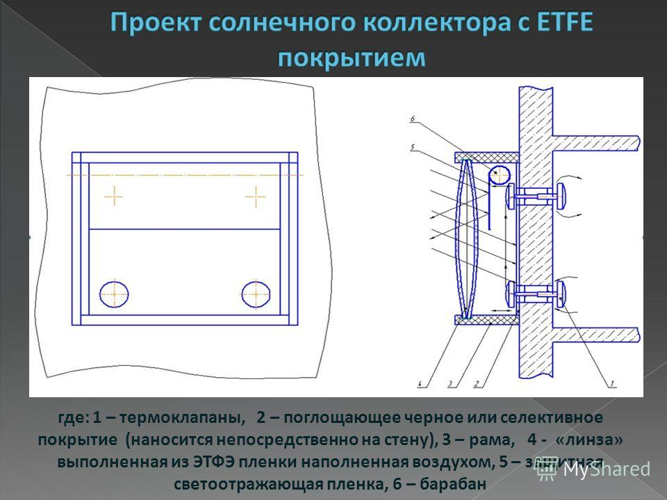 где: 1 – термоклапаны, 2 – поглощающее черное или селективное покрытие (наносится непосредственно на стену), 3 – рама, 4 - «линза» выполненная из ЭТФЭ пленки наполненная воздухом, 5 – защитная светоотражающая пленка, 6 – барабан