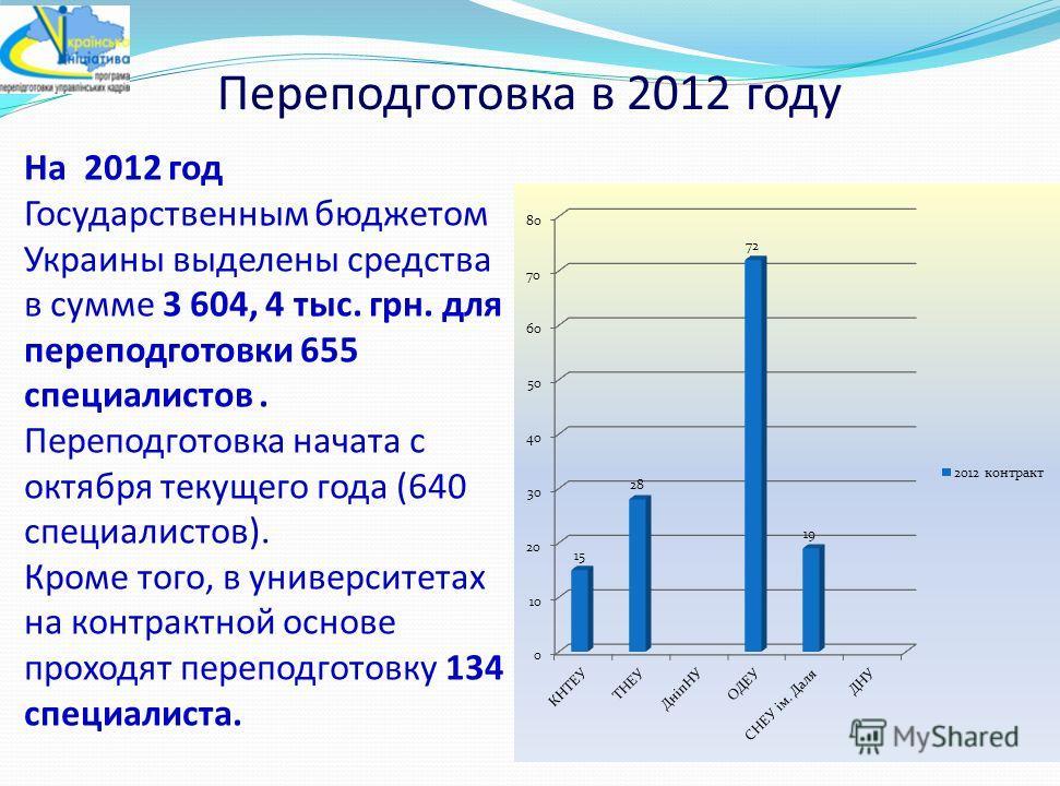 Переподготовка в 2012 году На 2012 год Государственным бюджетом Украины выделены средства в сумме 3 604, 4 тыс. грн. для переподготовки 655 специалистов. Переподготовка начата с октября текущего года (640 специалистов). Кроме того, в университетах на