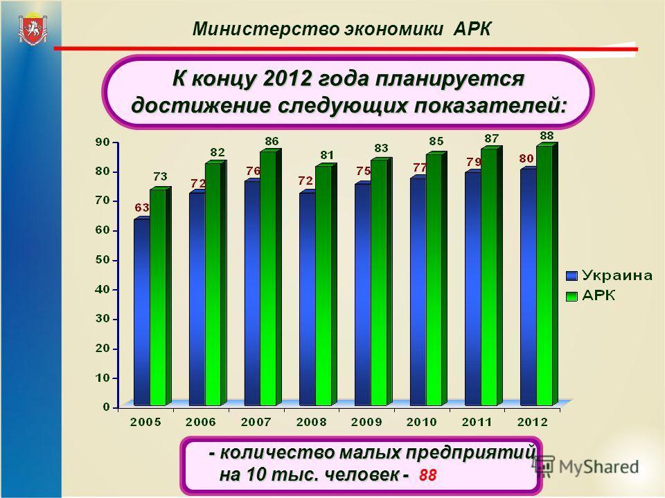 Министерство экономики АРК К концу 2012 года планируется достижение следующих показателей: - количество малых предприятий на 10 тыс. человек - на 10 тыс. человек - 88
