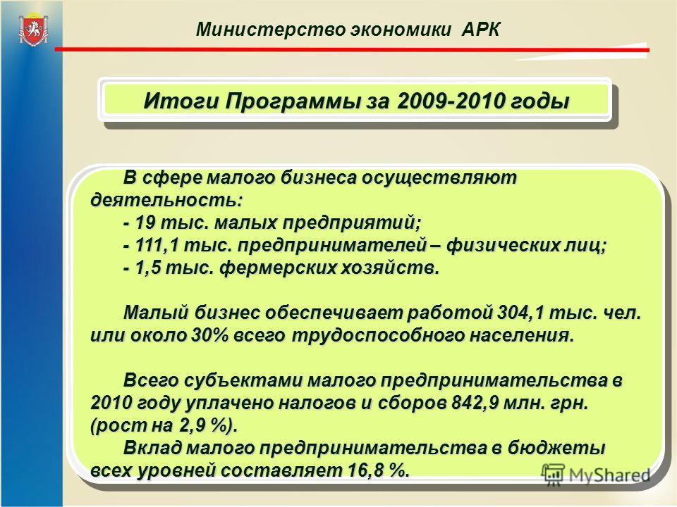 Министерство экономики АРК Итоги Программы за 2009-2010 годы В сфере малого бизнеса осуществляют деятельность: - 19 тыс. малых предприятий; - 111,1 тыс. предпринимателей – физических лиц; - 1,5 тыс. фермерских хозяйств. Малый бизнес обеспечивает рабо