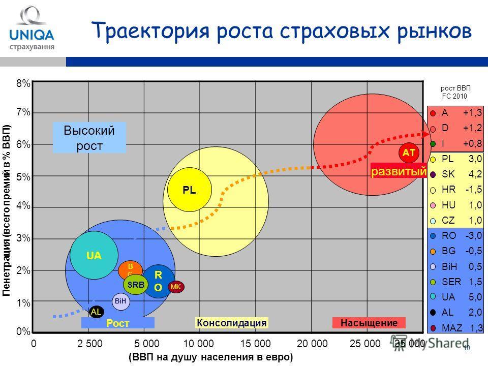 10 Траектория роста страховых рынков 0% 1% 2% 3% 4% 5% 6% 7% (ВВП на душу населения в евро) Пенетрация (всего премий в % ВВП) A+1,3 D+1,2 I +0,8 PL3,0 SK4,2 HR-1,5 HU1,0 CZ1,0 RO-3,0 BG-0,5 BiH0,5 SER1,5 UA5,0 AL2,0 MAZ 1,3 рост ВВП FC 2010 8% 02 500