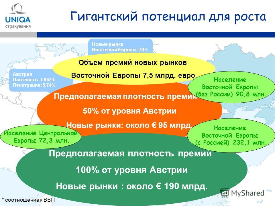 12 Гигантский потенциал для роста Новые рынки Восточной Европы: 79 Австрия Плотность: 1 952 Пенетрация: 5,74% Предполагаемая плотность премий – 50% от уровня Австрии Новые рынки: около 95 млрд. Предполагаемая плотность премий 100% от уровня Австрии Н