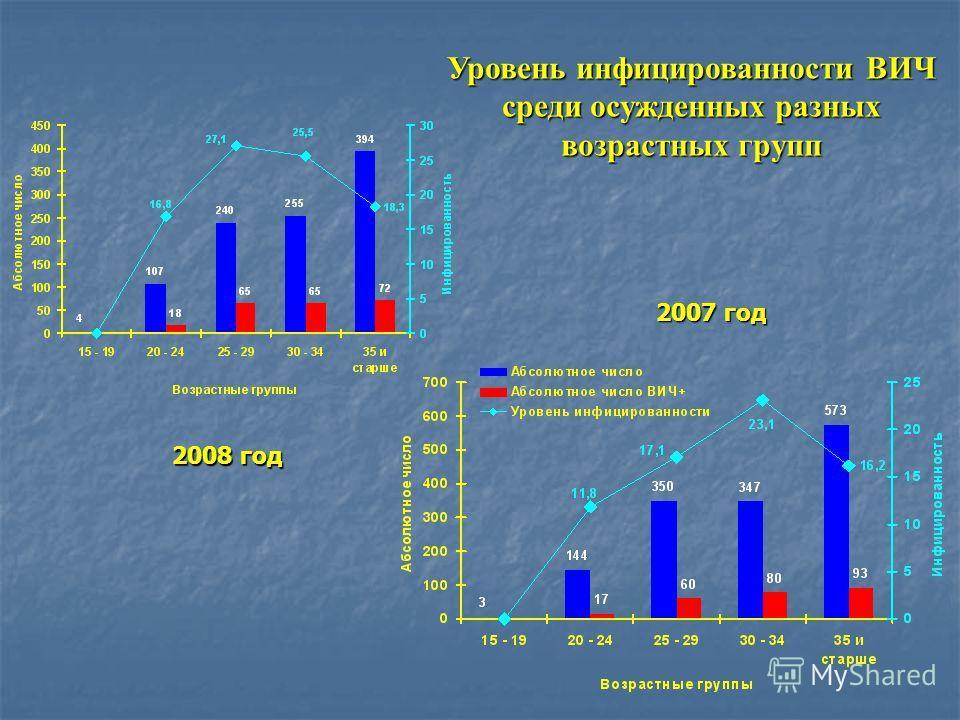 Уровень инфицированности ВИЧ среди осужденных разных возрастных групп 2008 год 2007 год