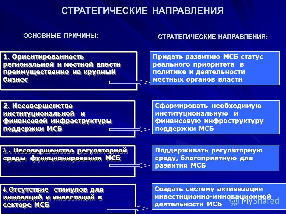 СТРАТЕГИЧЕСКИЕ НАПРАВЛЕНИЯ ОСНОВНЫЕ ПРИЧИНЫ: СТРАТЕГИЧЕСКИЕ НАПРАВЛЕНИЯ: 1. Ориентированность региональной и местной власти преимущественно на крупный бизнес 2. Несовершенство институциональной и финансовой инфраструктуры поддержки МСБ 3.. Несовершен