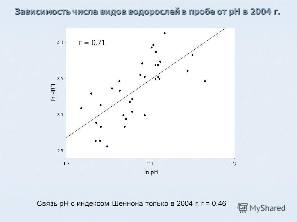 Зависимость числа видов водорослей в пробе от рН в 2004 г. Связь рН с индексом Шеннона только в 2004 г. r = 0.46 r = 0.71 ln pH ln ЧВП