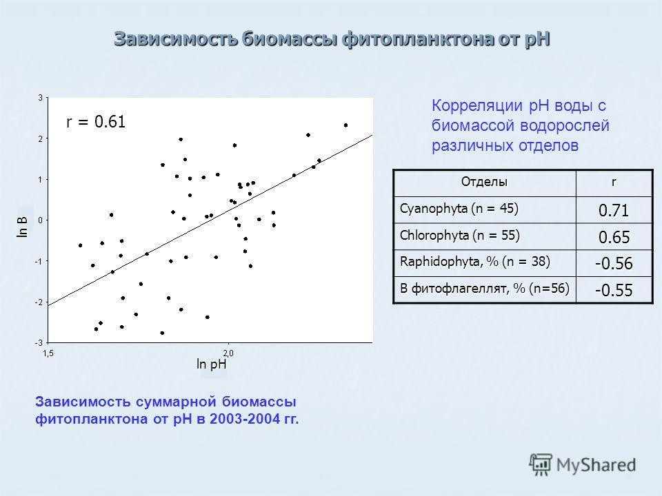 Зависимость биомассы фитопланктона от рН Отделыr Cyanophyta (n = 45) 0.71 Chlorophyta (n = 55) 0.65 Raphidophyta, % (n = 38) -0.56 B фитофлагеллят, % (n=56) -0.55 Зависимость суммарной биомассы фитопланктона от рН в 2003-2004 гг. Корреляции рН воды с