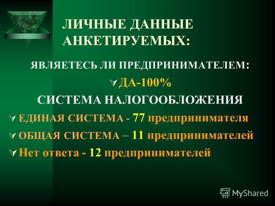 ЛИЧНЫЕ ДАННЫЕ АНКЕТИРУЕМЫХ: ЯВЛЯЕТЕСЬ ЛИ ПРЕДПРИНИМАТЕЛЕМ : ДА-100% СИСТЕМА НАЛОГООБЛОЖЕНИЯ ЕДИНАЯ СИСТЕМА - 77 предпринимателя ОБЩАЯ СИСТЕМА – 11 предпринимателей Нет ответа - 12 предпринимателей