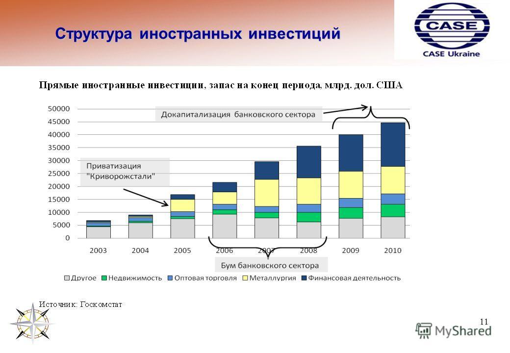 Структура иностранных инвестиций 11