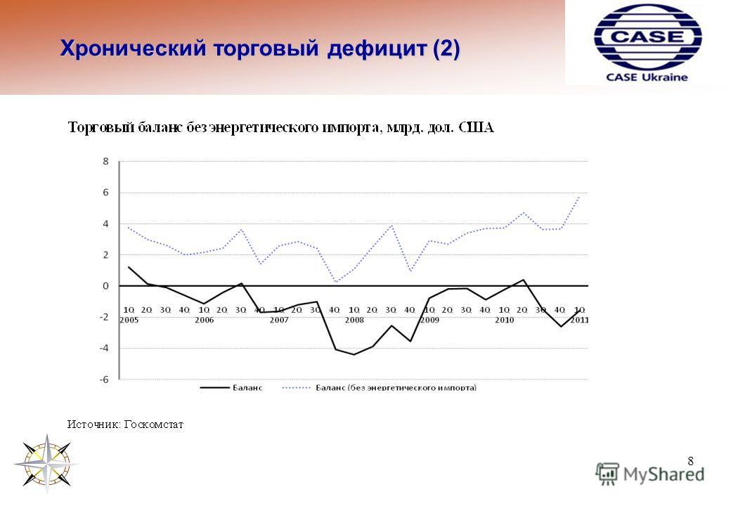 Хронический торговый дефицит (2) 8