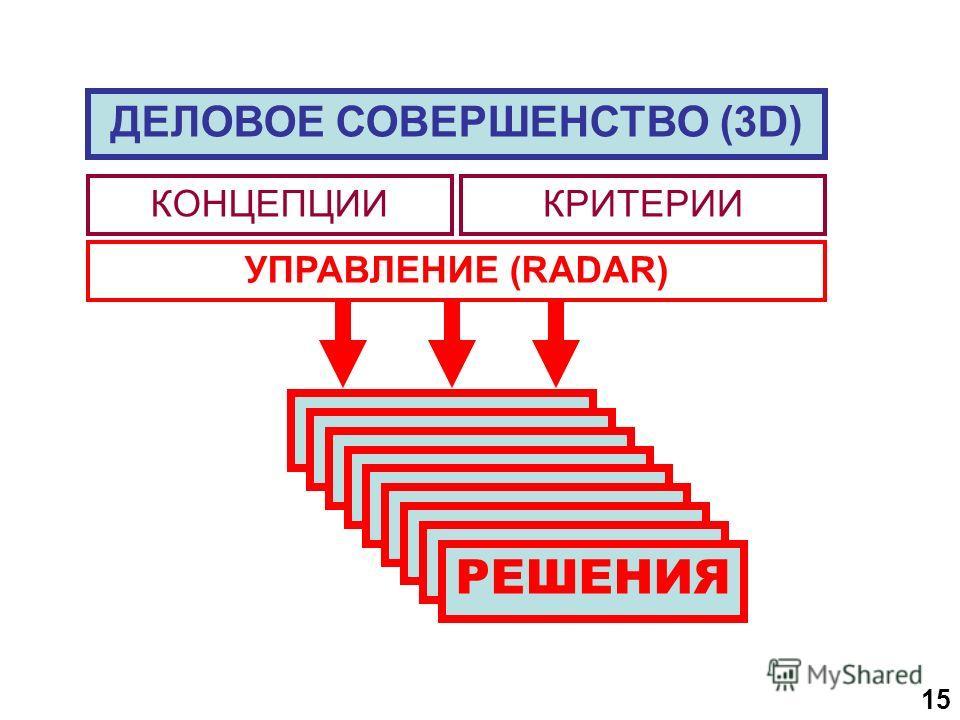 1515 УПРАВЛЕНИЕ (RADAR) РЕШЕНИЯ ДЕЛОВОЕ СОВЕРШЕНСТВО (3D) КОНЦЕПЦИИКРИТЕРИИ