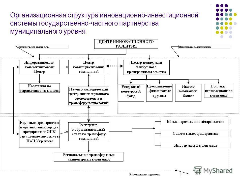 Организационная структура инновационно-инвестиционной системы государственно-частного партнерства муниципального уровня