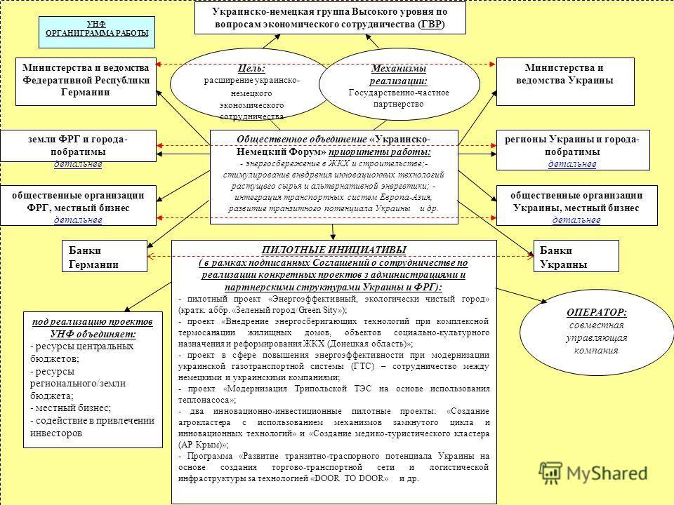 Украинско-немецкая группа Высокого уровня по вопросам экономического сотрудничества (ГВР) Цель: расширение украинско- немецкого экономического сотрудничества Общественное объединение «Украинско- Немецкий Форум» приоритеты работы: - энергосбережение в