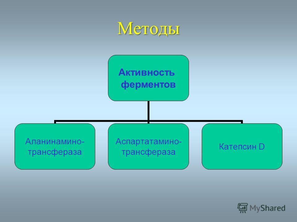 Методы Активность ферментов Аланинамино- трансфераза Аспартатамино- трансфераза Катепсин D
