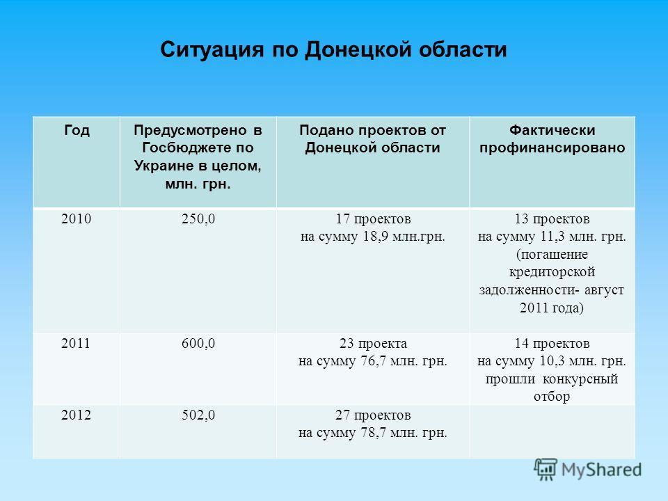 Ситуация по Донецкой области ГодПредусмотрено в Госбюджете по Украине в целом, млн. грн. Подано проектов от Донецкой области Фактически профинансировано 2010250,017 проектов на сумму 18,9 млн.грн. 13 проектов на сумму 11,3 млн. грн. (погашение кредит