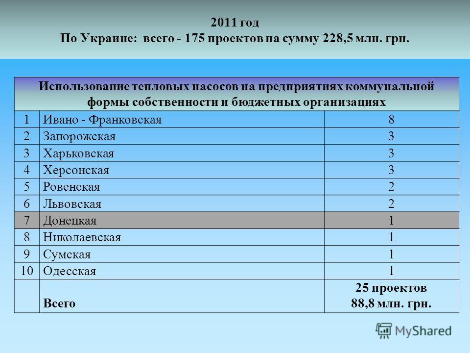 2011 год По Украине: всего - 175 проектов на сумму 228,5 млн. грн. Использование тепловых насосов на предприятиях коммунальной формы собственности и бюджетных организациях 1Ивано - Франковская8 2Запорожская3 3Харьковская3 4Херсонская3 5Ровенская2 6Ль