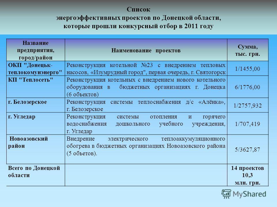 Список энергоэффективных проектов по Донецкой области, которые прошли конкурсный отбор в 2011 году Название предприятия, город/район Наименование проектов Сумма, тыс. грн. ОКП