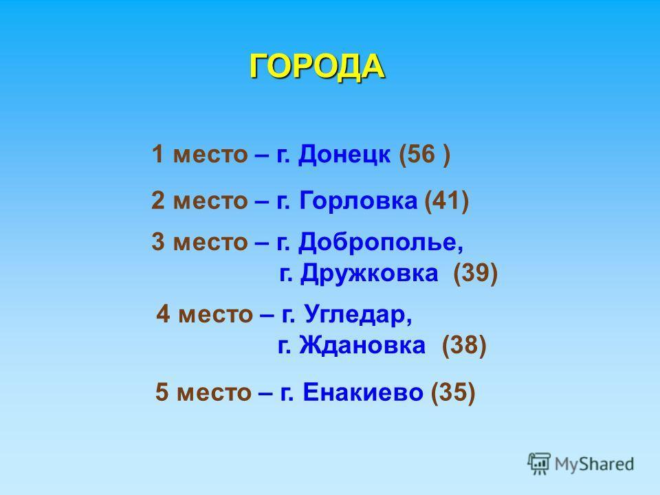 ГОРОДА ГОРОДА 1 место – г. Донецк (56 ) 2 место – г. Горловка (41) 3 место – г. Доброполье, г. Дружковка (39) 4 место – г. Угледар, г. Ждановка (38) 5 место – г. Енакиево (35)