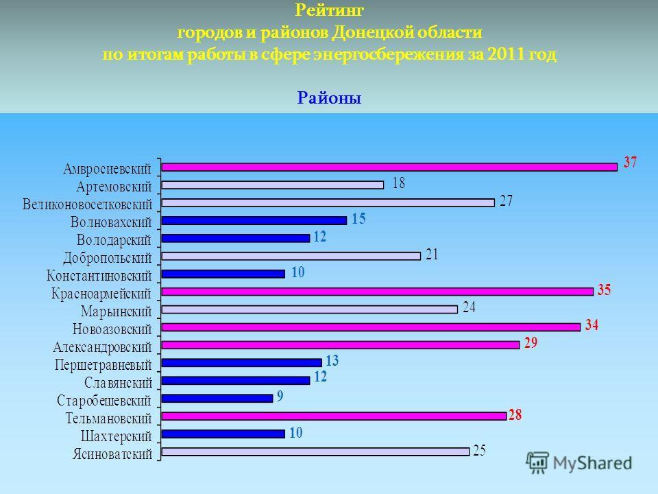 Рейтинг городов и районов Донецкой области по итогам работы в сфере энергосбережения за 2011 год Районы