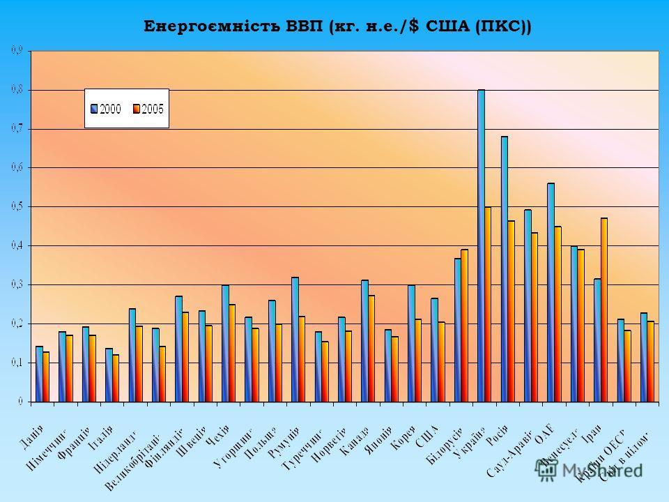 Енергоємність ВВП (кг. н.е./$ США (ПКС))