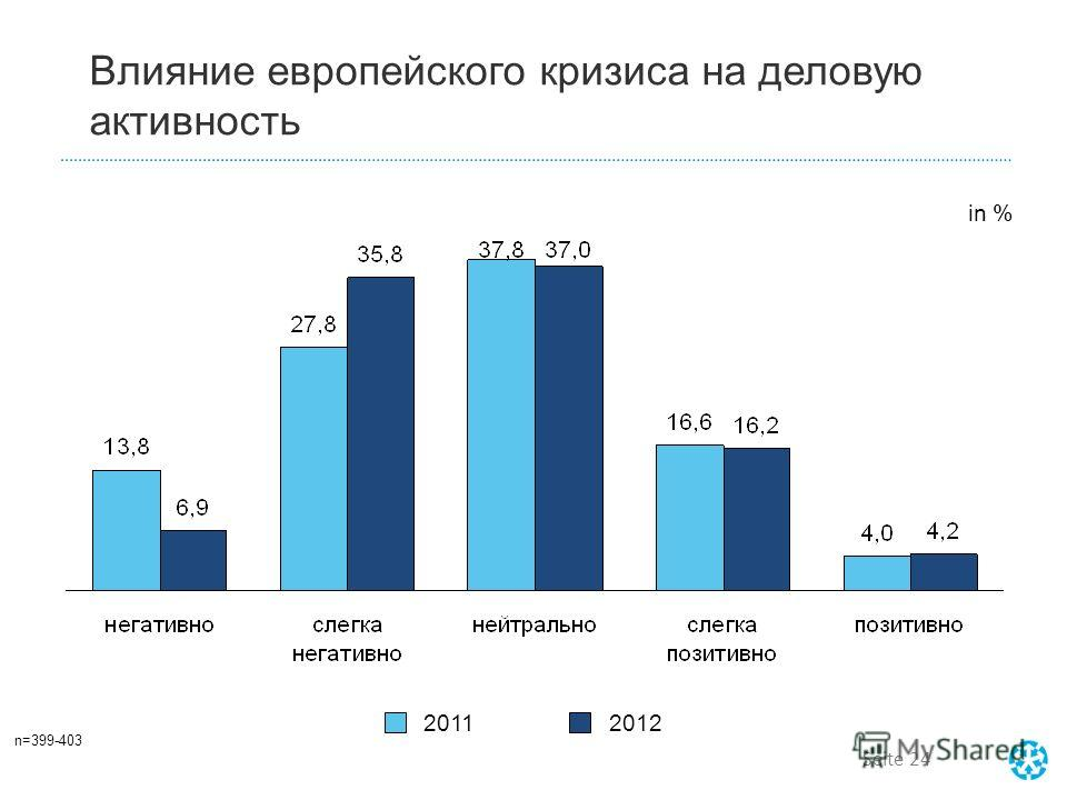 Seite 23 в % очень негативноочень позитивно негативно: 41,6 %позитивно: 20,6 %нейтрально: 37,8 % Влияние европейского кризиса на деловую активность в 2011 г. n=399