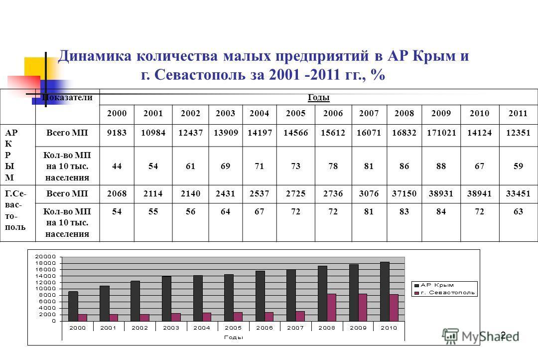 2 Динамика количества малых предприятий в АР Крым и г. Севастополь за 2001 -2011 гг., % ПоказателиГоды 200020012002200320042005200620072008200920102011 АР К Р Ы М Всего МП918310984124371390914197145661561216071168321710211412412351 Кол-во МП на 10 ты