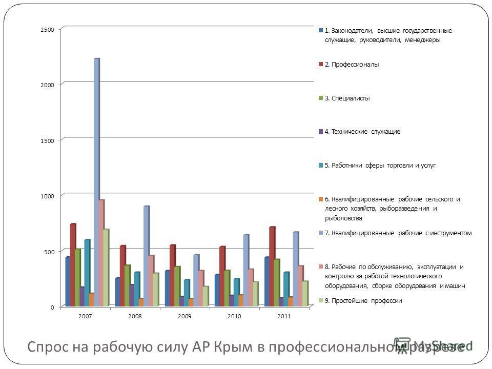 Спрос на рабочую силу АР Крым в профессиональном разрезе