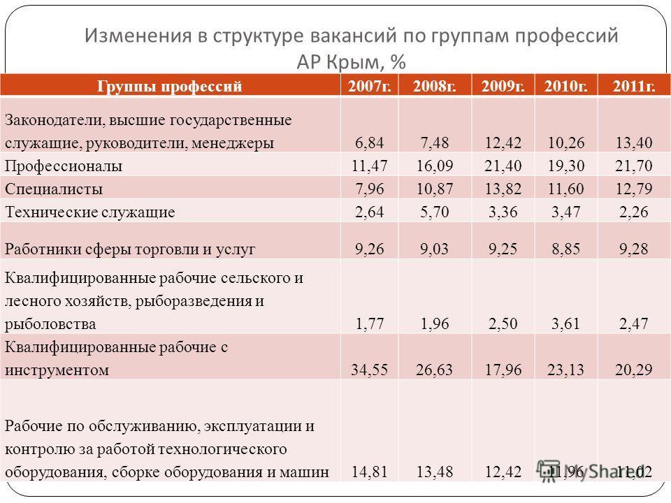 Изменения в структуре вакансий по группам профессий АР Крым, % Группы профессий 2007г.2008г.2009г.2010г.2011г. Законодатели, высшие государственные служащие, руководители, менеджеры6,847,4812,4210,2613,40 Профессионалы 11,4716,0921,4019,3021,70 Специ