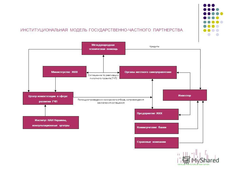 ИНСТИТУЦИОНАЛЬНАЯ МОДЕЛЬ ГОСУДАРСТВЕННО-ЧАСТНОГО ПАРТНЕРСТВА I WE BUILD THE FUTURE OF OUR NATION Кредиты Соглашение по реализации пилотного проекта (ГЧП) Международная техническая помощь Министерство ЖКХОрганы местного самоуправления Инвестор Предпри