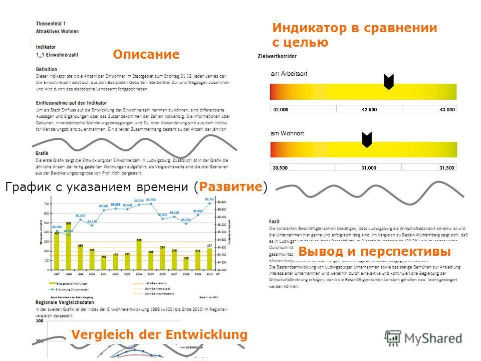 Описание График с указанием времени (Развитие) Vergleich der Entwicklung Индикатор в сравнении с целью Вывод и перспективы