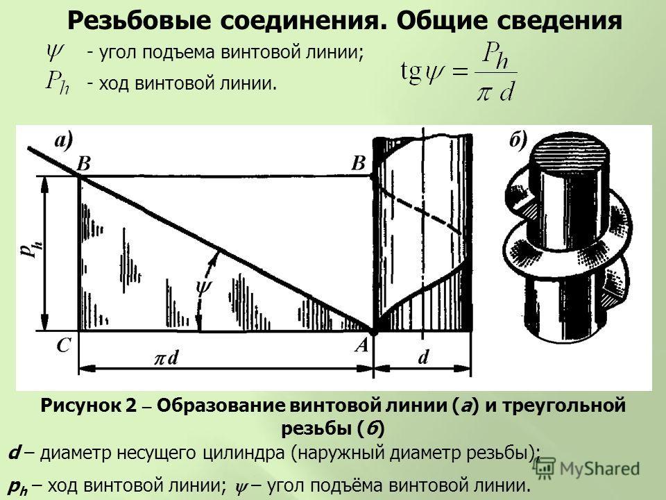 Рисунок 2 – Образование винтовой линии (а) и треугольной резьбы (б) d – диаметр несущего цилиндра (наружный диаметр резьбы); p h – ход винтовой линии; – угол подъёма винтовой линии. - угол подъема винтовой линии; - ход винтовой линии. Резьбовые соеди