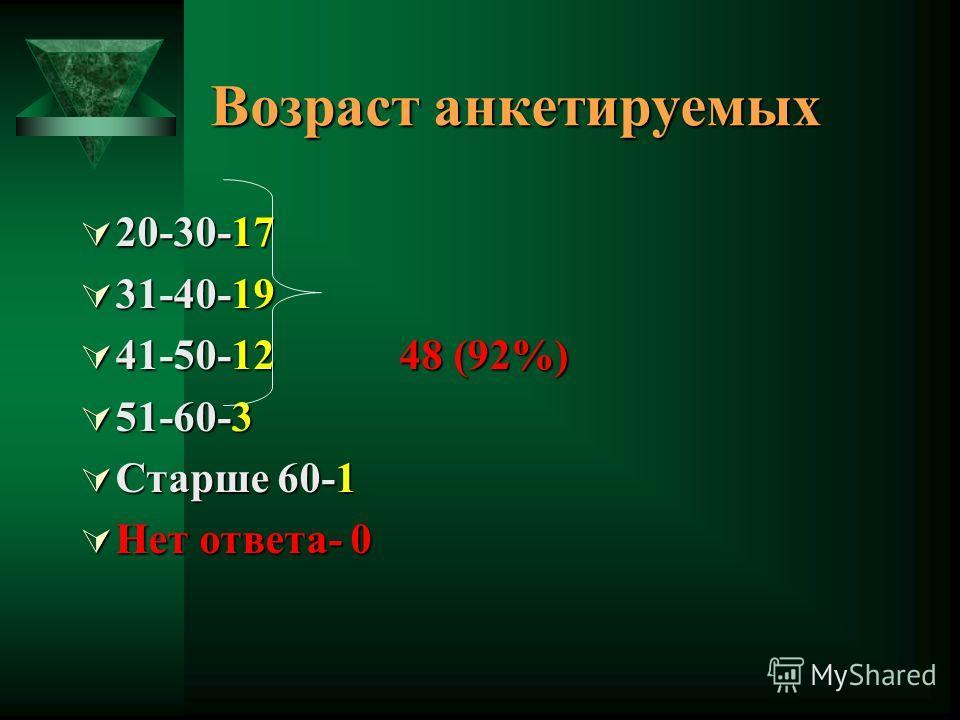 Возраст анкетируемых 20-30-17 20-30-17 31-40-19 31-40-19 41-50-12 48 (92%) 41-50-12 48 (92%) 51-60-3 51-60-3 Старше 60-1 Старше 60-1 Нет ответа- 0 Нет ответа- 0