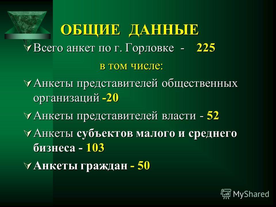 ОБЩИЕ ДАННЫЕ Всего анкет по г. Горловке - 225 Всего анкет по г. Горловке - 225 в том числе: в том числе: Анкеты представителей общественных организаций -20 Анкеты представителей общественных организаций -20 Анкеты представителей власти - 52 Анкеты пр