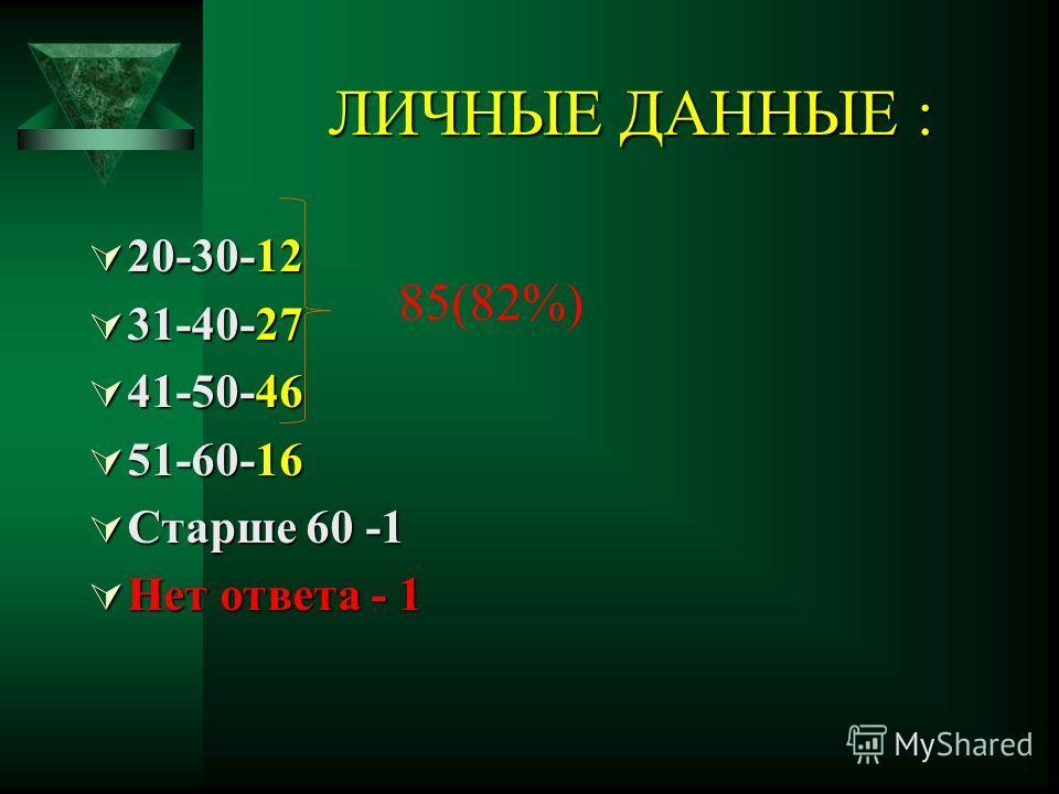 ЛИЧНЫЕ ДАННЫЕ : 20-30-12 20-30-12 31-40-27 31-40-27 41-50-46 41-50-46 51-60-16 51-60-16 Старше 60 -1 Старше 60 -1 Нет ответа - 1 Нет ответа - 1 85(82%)