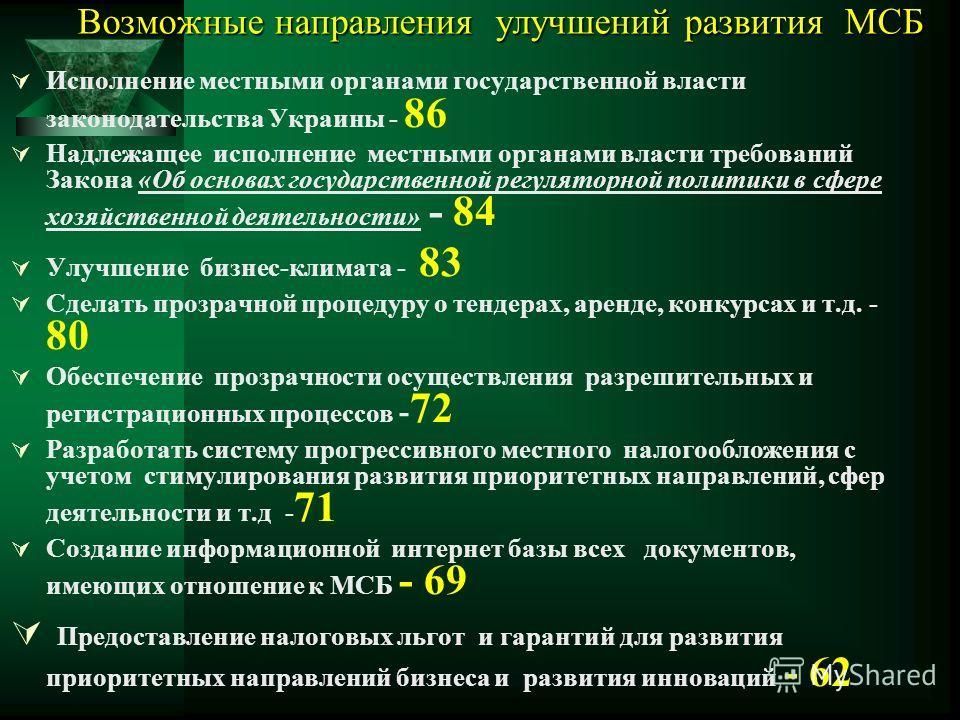 Возможные направления улучшений развития МСБ Исполнение местными органами государственной власти законодательства Украины - 86 Надлежащее исполнение местными органами власти требований Закона «Об основах государственной регуляторной политики в сфере