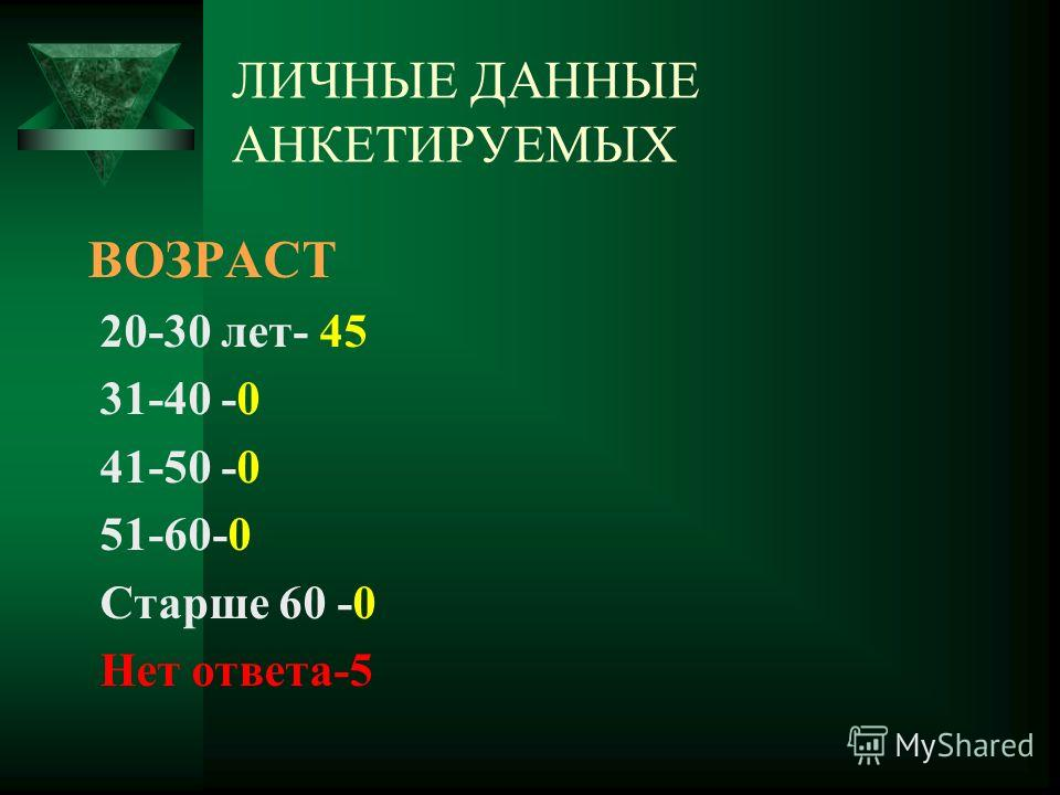 ЛИЧНЫЕ ДАННЫЕ АНКЕТИРУЕМЫХ ВОЗРАСТ 20-30 лет- 45 31-40 -0 41-50 -0 51-60-0 Старше 60 -0 Нет ответа-5