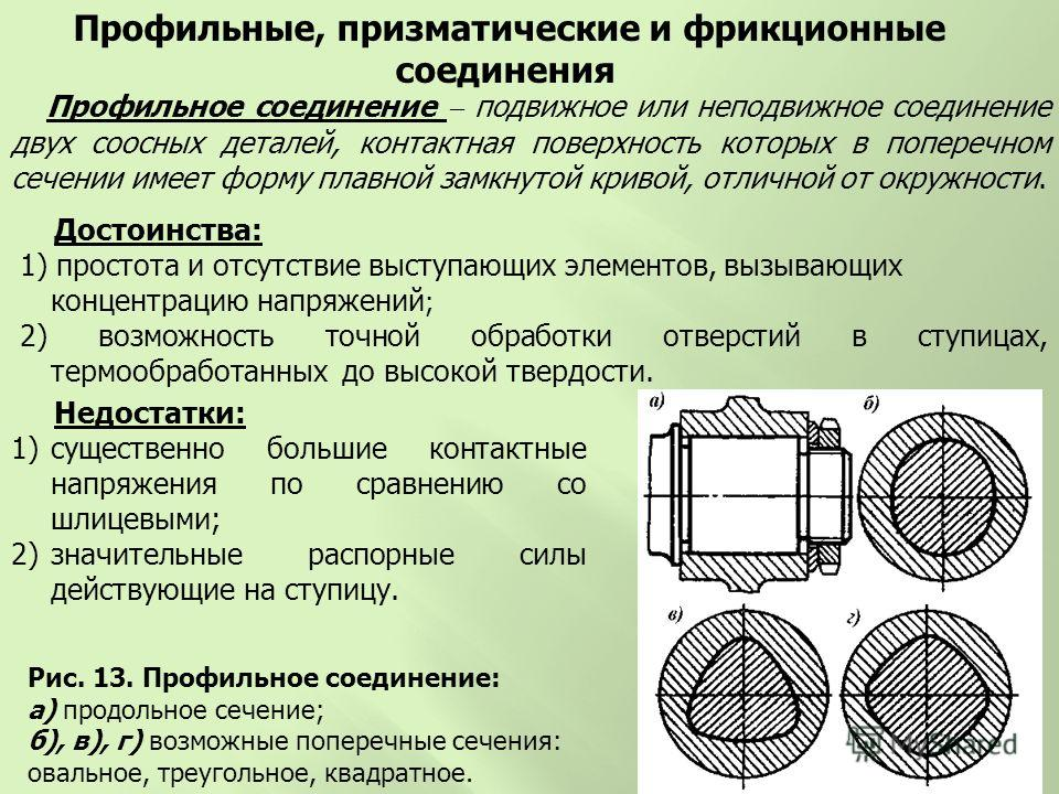 Рис. 13. Профильное соединение: а) продольное сечение; б), в), г) возможные поперечные сечения: овальное, треугольное, квадратное. Профильное соединение подвижное или неподвижное соединение двух соосных деталей, контактная поверхность которых в попер