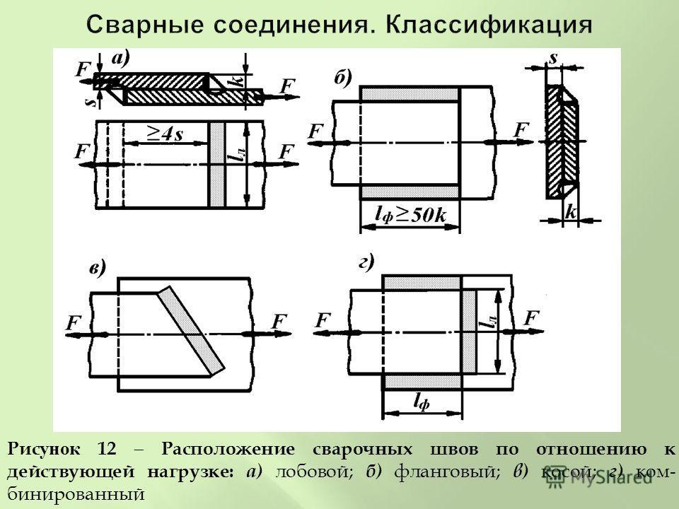 Рисунок 12 Расположение сварочных швов по отношению к действующей нагрузке : а ) лобовой ; б ) фланговый ; в ) косой ; г ) ком - бинированный