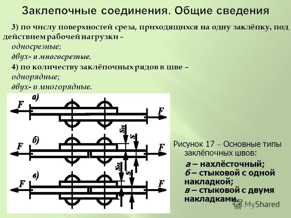 3) по числу поверхностей среза, приходящихся на одну заклёпку, под действием рабочей нагрузки – односрезные ; двух - и многосрезные. 4) по количеству заклёпочных рядов в шве – однорядные ; двух - и многорядные. Рисунок 17 Основные типы заклёпочных шв