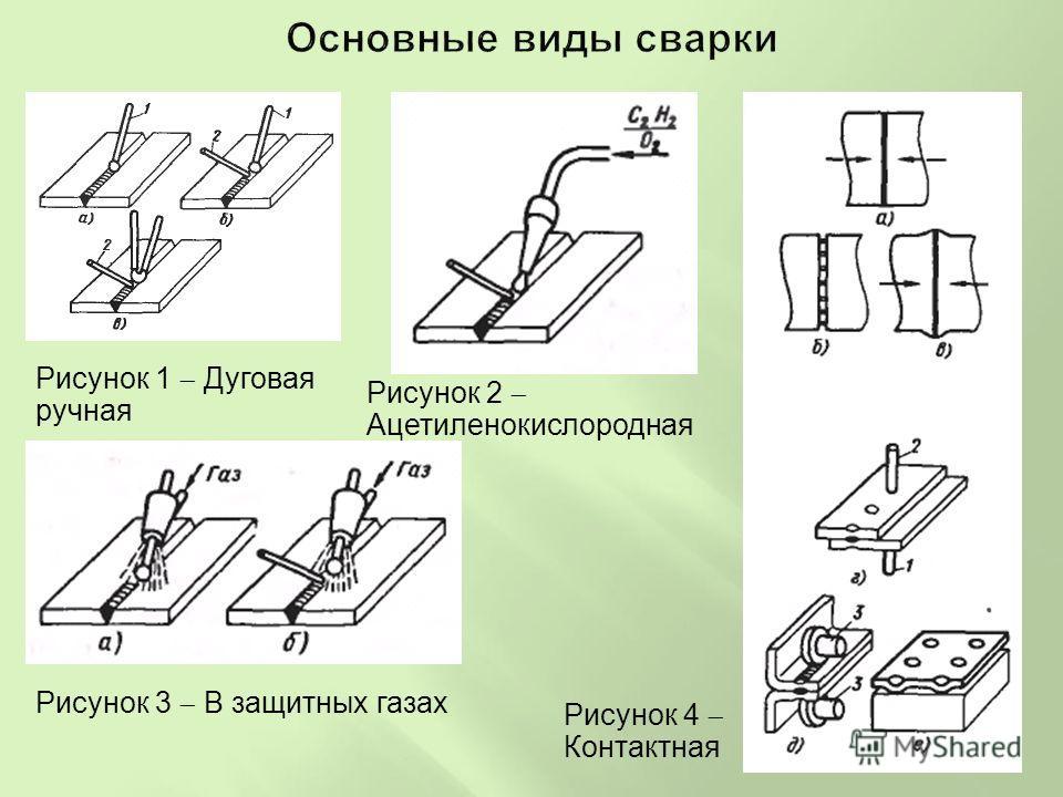 Рисунок 1 Дуговая ручная Рисунок 3 В защитных газах Рисунок 2 Ацетиленокислородная Рисунок 4 Контактная