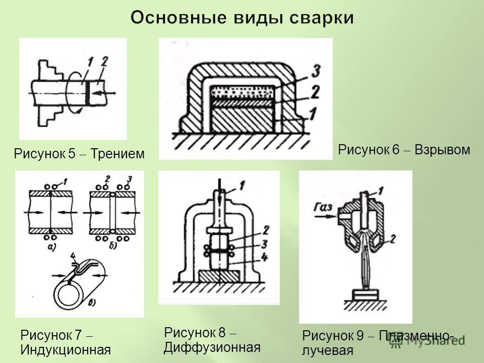 Рисунок 5 Трением Рисунок 6 Взрывом Рисунок 7 Индукционная Рисунок 8 Диффузионная Рисунок 9 Плазменно- лучевая