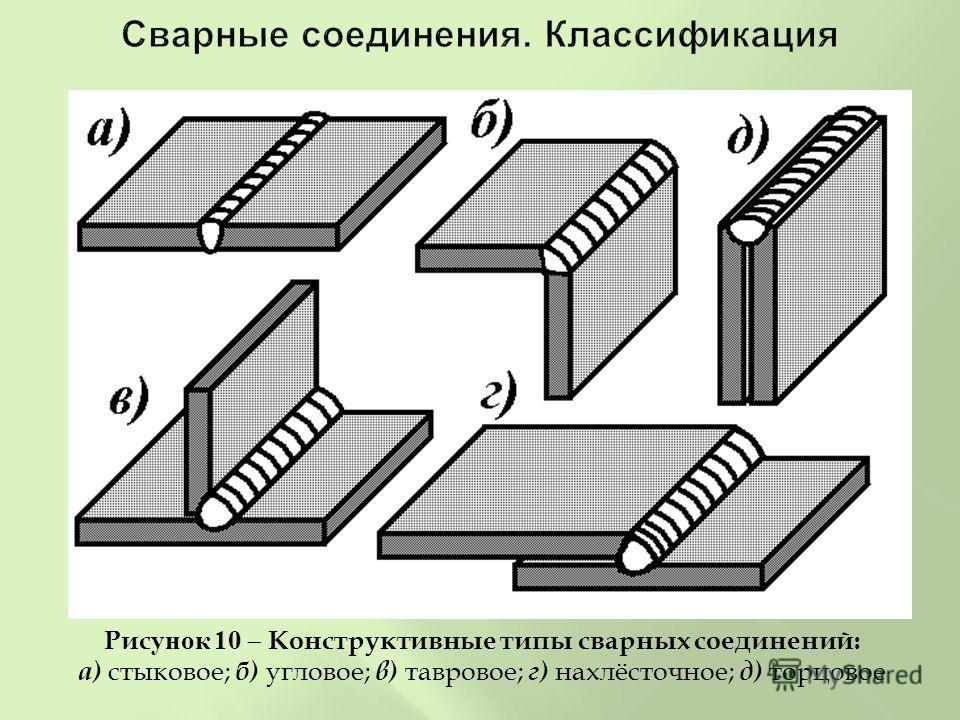 Рисунок 10 Конструктивные типы сварных соединений : а ) стыковое ; б ) угловое ; в ) тавровое ; г ) нахлёсточное ; д ) торцовое