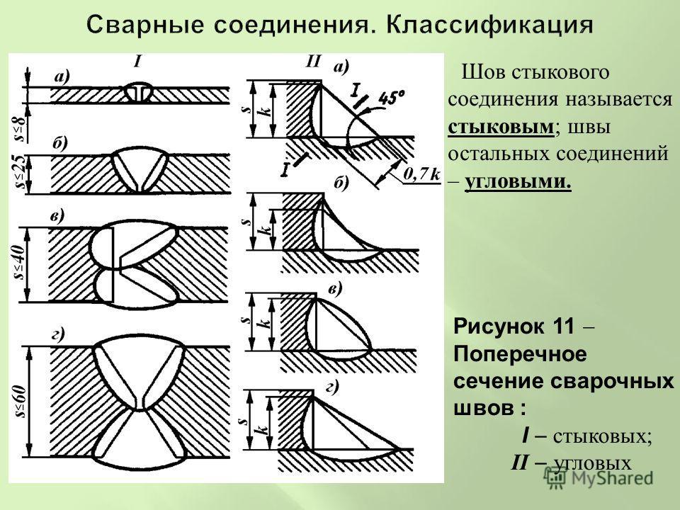 Рисунок 11 Поперечное сечение сварочных швов : I стыковых; II угловых Шов стыкового соединения называется стыковым; швы остальных соединений – угловыми.
