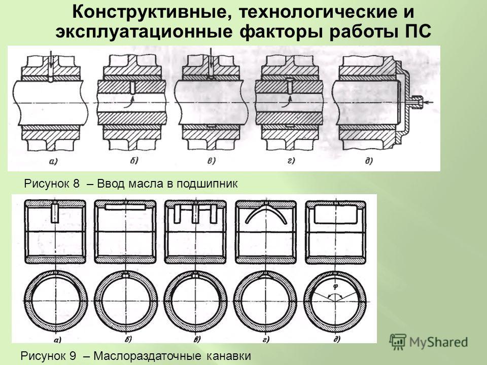 Конструктивные, технологические и эксплуатационные факторы работы ПС Рисунок 8 – Ввод масла в подшипник Рисунок 9 – Маслораздаточные канавки