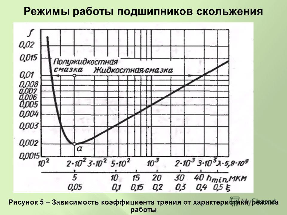Режимы работы подшипников скольжения Рисунок 5 – Зависимость коэффициента трения от характеристики режима работы