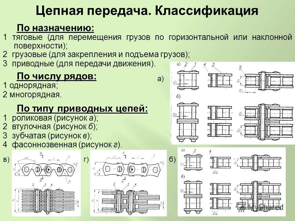 По назначению: 1 тяговые (для перемещения грузов по горизонтальной или наклонной поверхности); 2 грузовые (для закрепления и подъема грузов); 3 приводные (для передачи движения). Цепная передача. Классификация По числу рядов: 1 однорядная; 2 многоряд