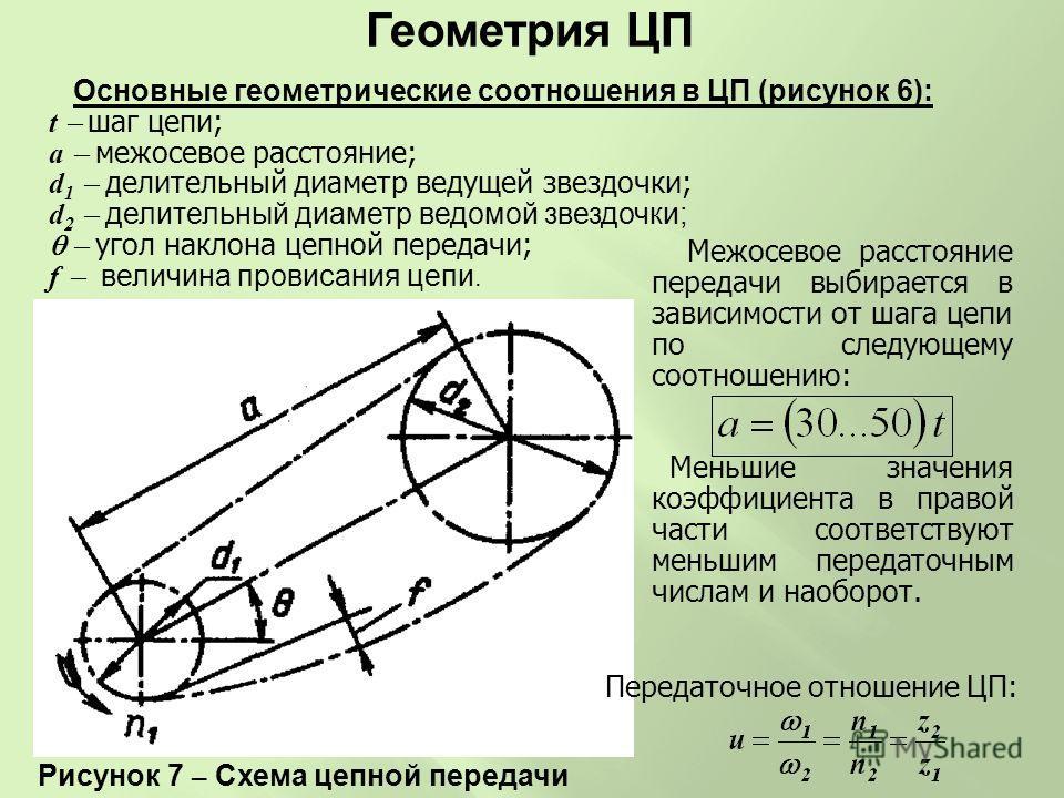 Основные геометрические соотношения в ЦП (рисунок 6): t шаг цепи; a межосевое расстояние; d 1 делительный диаметр ведущей звездочки; d 2 делительный диаметр ведомой звездочки; угол наклона цепной передачи; f величина провисания цепи. Рисунок 7 – Схем