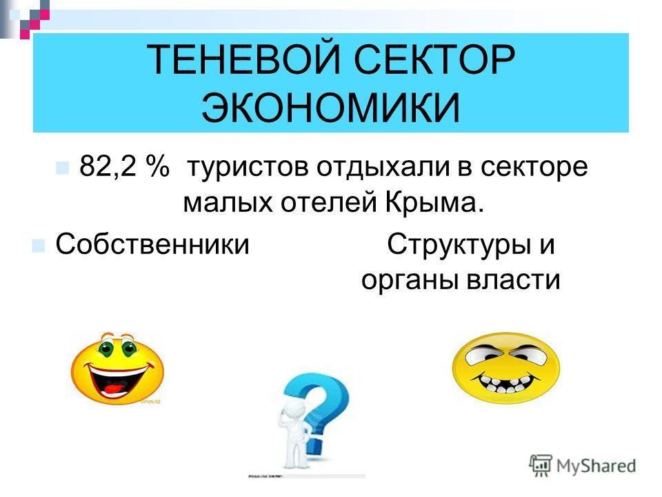 ТЕНЕВОЙ СЕКТОР ЭКОНОМИКИ 82,2 % туристов отдыхали в секторе малых отелей Крыма. Собственники Структуры и органы власти